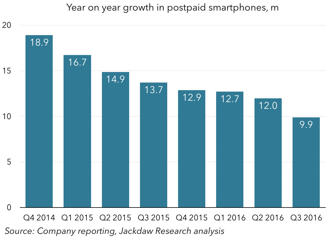 year-on-year-growth-in-postpaid-smartphone-base